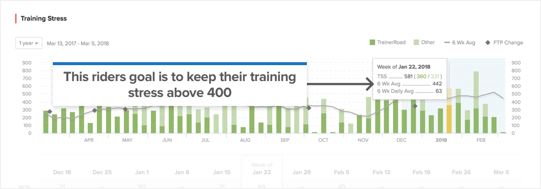 How to Use and Track Training Stress – TrainerRoad
